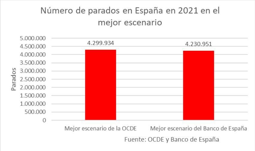 parados-2021-peor-once.jpg
