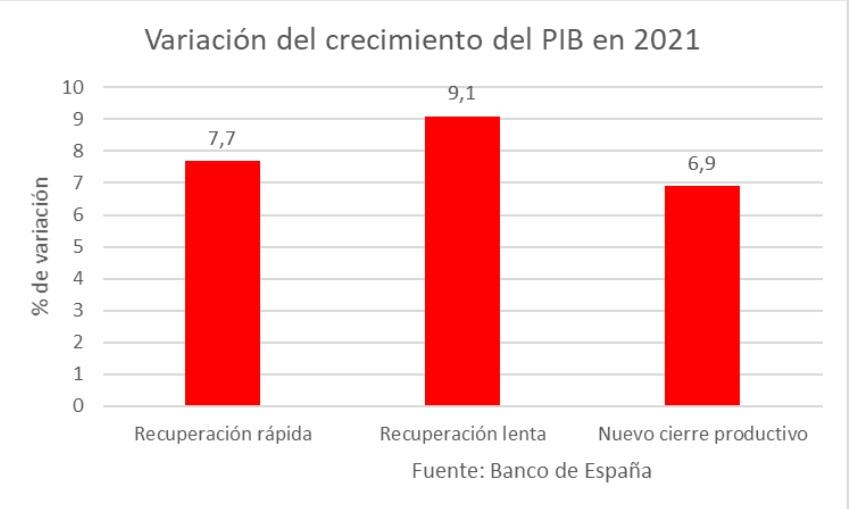 pib-2021-tres.jpg