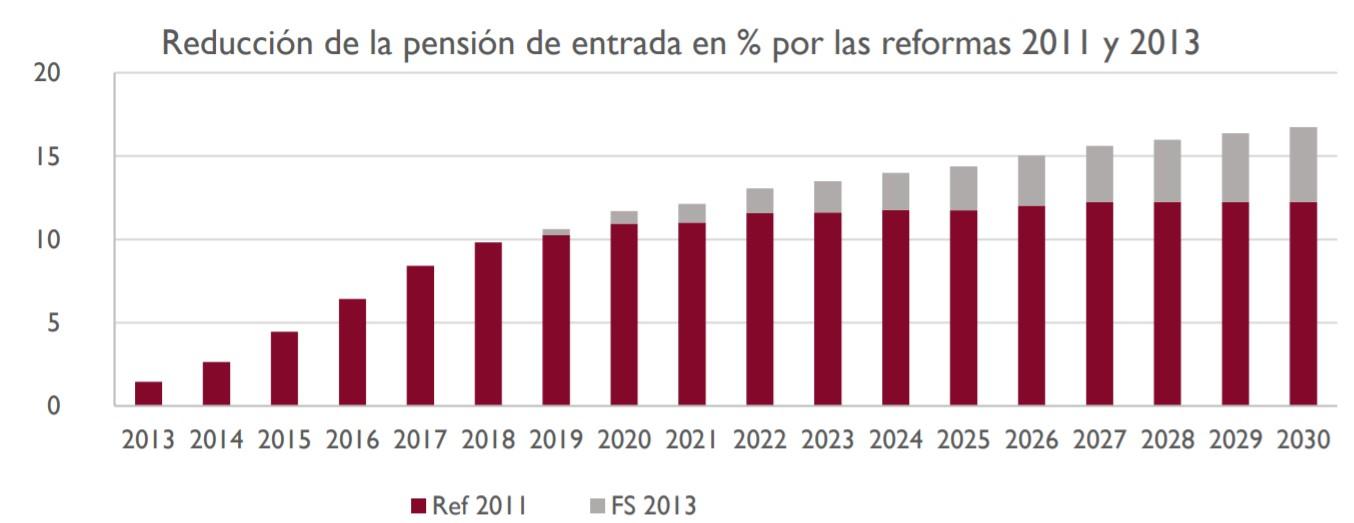 pizarra-edad-jubilacion-grafico-impacto-reformas.jpg