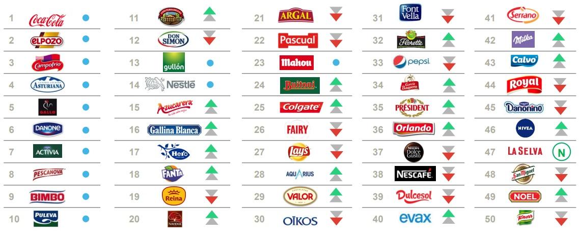 kantar-50-marcas-espanolas.jpg