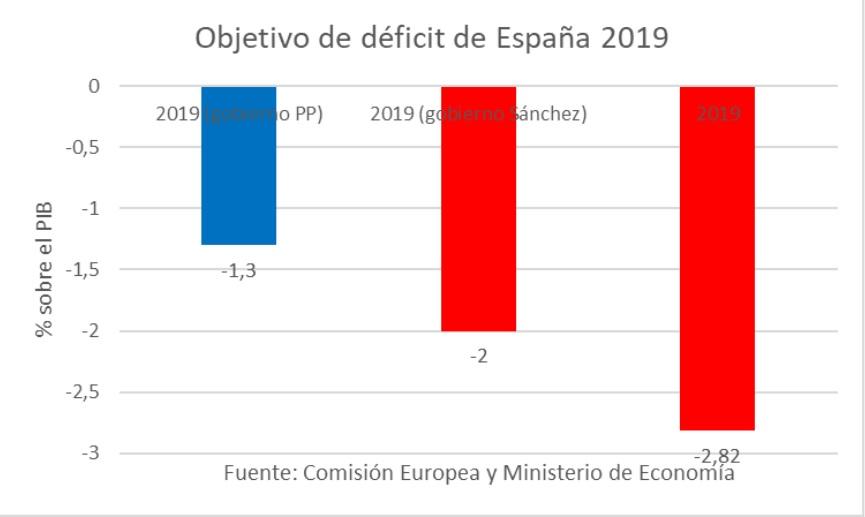 deficit-espana-uno.jpg