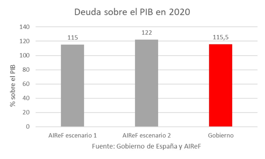 deuda-pib-2020-seis.jpg