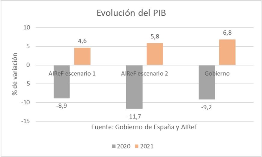 evolucion-pib-cuatro.jpg