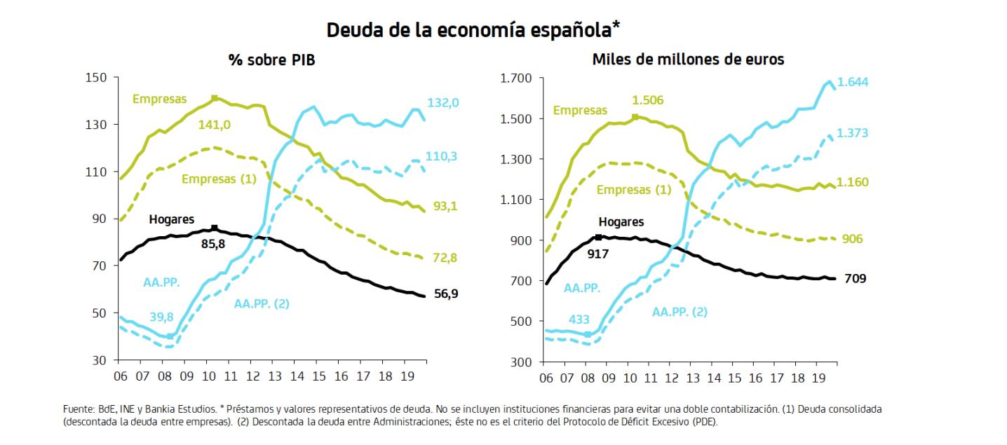 1-deuda-economia-espanola-publica-privada-covid-19-coronavirus.png
