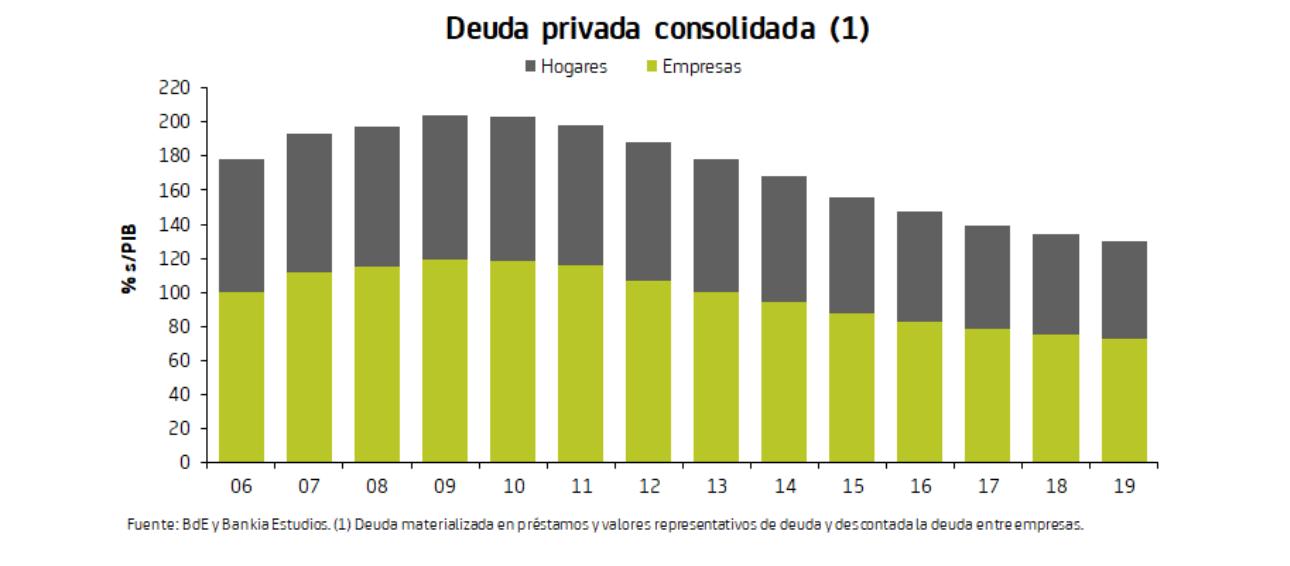 2-deuda-privada-consolidada-espana.png