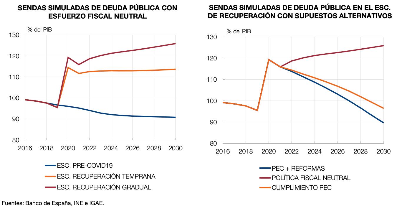 1-deuda-publica-banco-de-espana-proyecciones-espana-covid-19.png