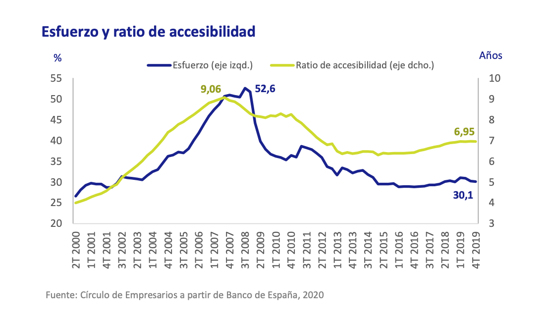 1-esfuerzo-acceso-vivienda-familias-espana.png