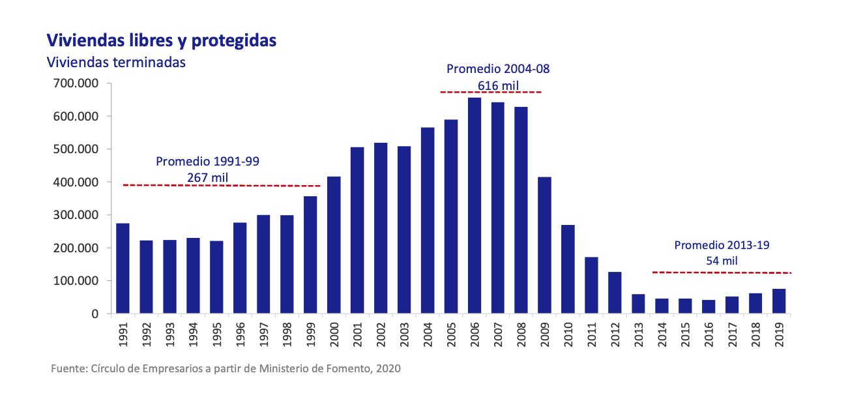 2-espana-evolucion-oferta-vivienda-escasez.png