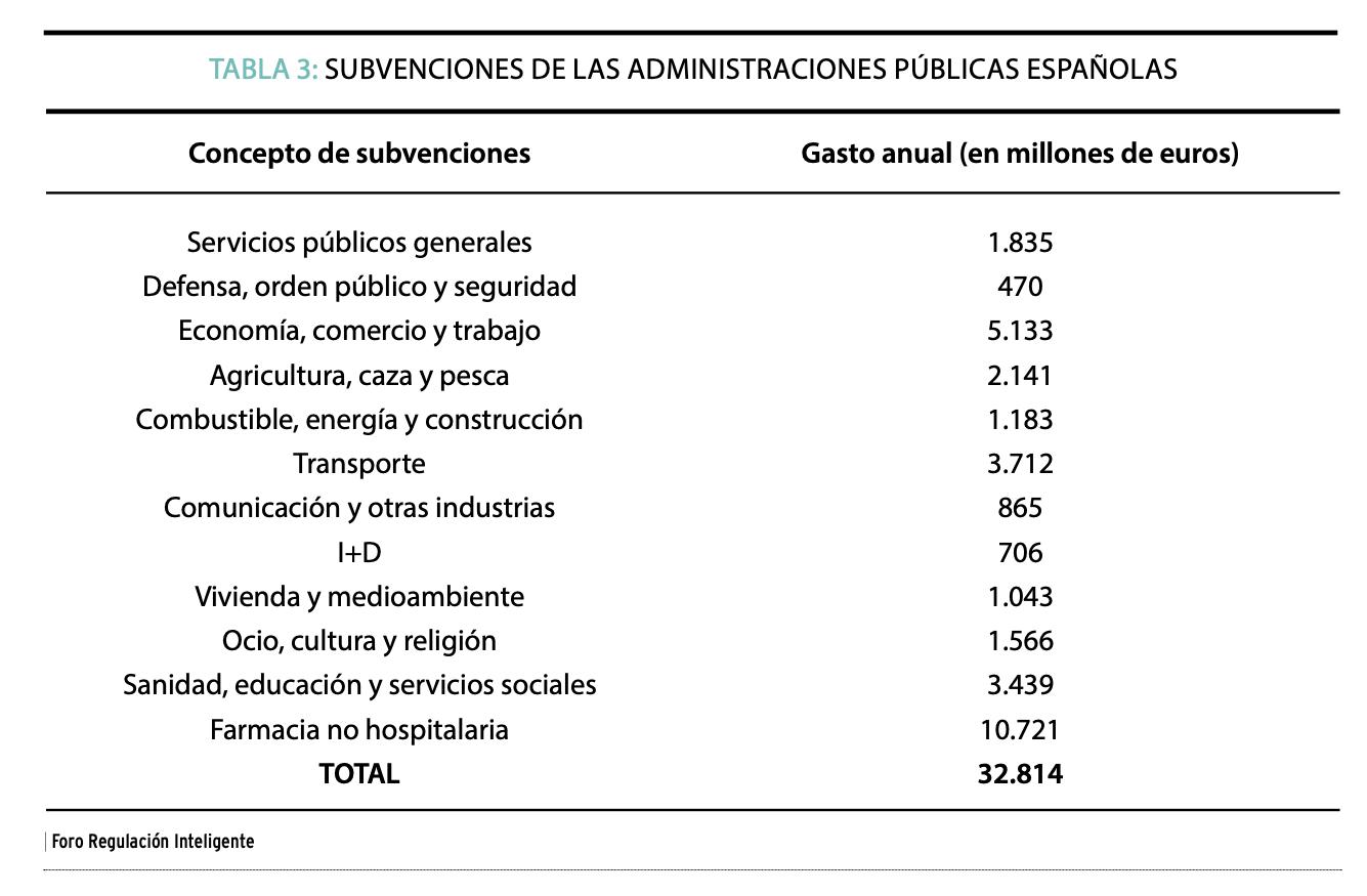2-subvenciones-airef-espana-foro-regulacion-inteligente-despilfarro-recortar.png
