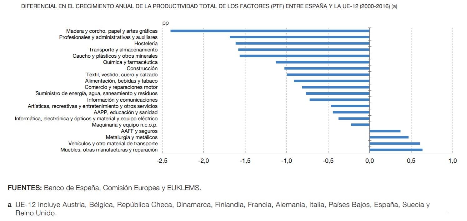 bde-informe-2019-graf-2-productividad-sectores.jpg