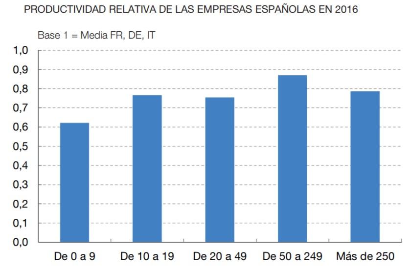 bde-informe-2019-graf-3-productividad-tam.jpg