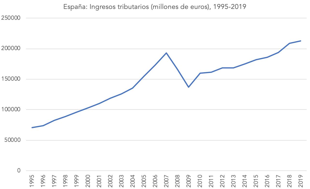 1-recaudacion-tributaria-espana-1995-2019.png