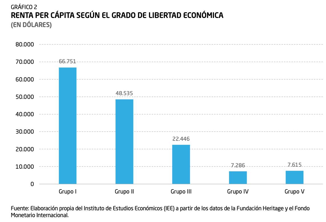 1-renta-per-capita-indice-de-libertad-economica-diego-sanchez-de-la-cruz.png