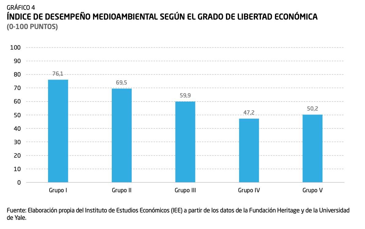 3-indice-de-desempeno-medioambiental-indice-de-libertad-economica-diego-sanchez-de-la-cruz.png