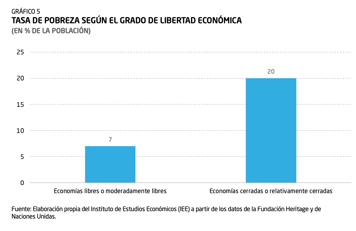 4-tasa-de-pobreza-indice-de-libertad-economica-diego-sanchez-de-la-cruz.png