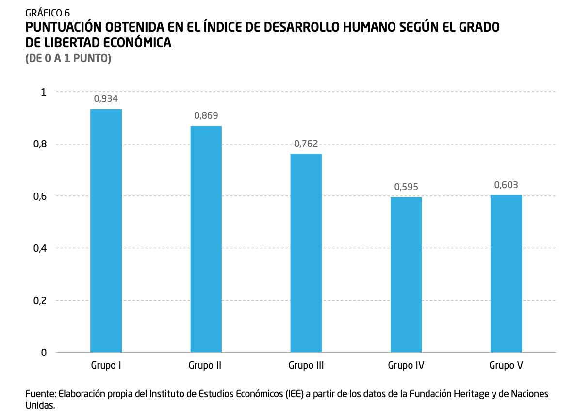 5-indice-de-desarrollo-humano-indice-libertad-economica-diego-sanchez-de-la-cruz.png