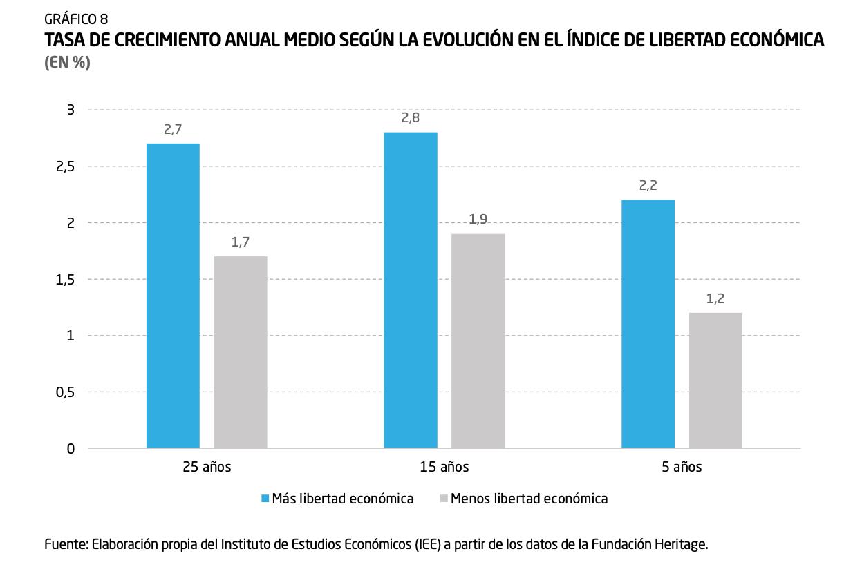 6-tasa-de-crecimiento-indice-libertad-economica-diego-sanchez-de-la-cruz.png