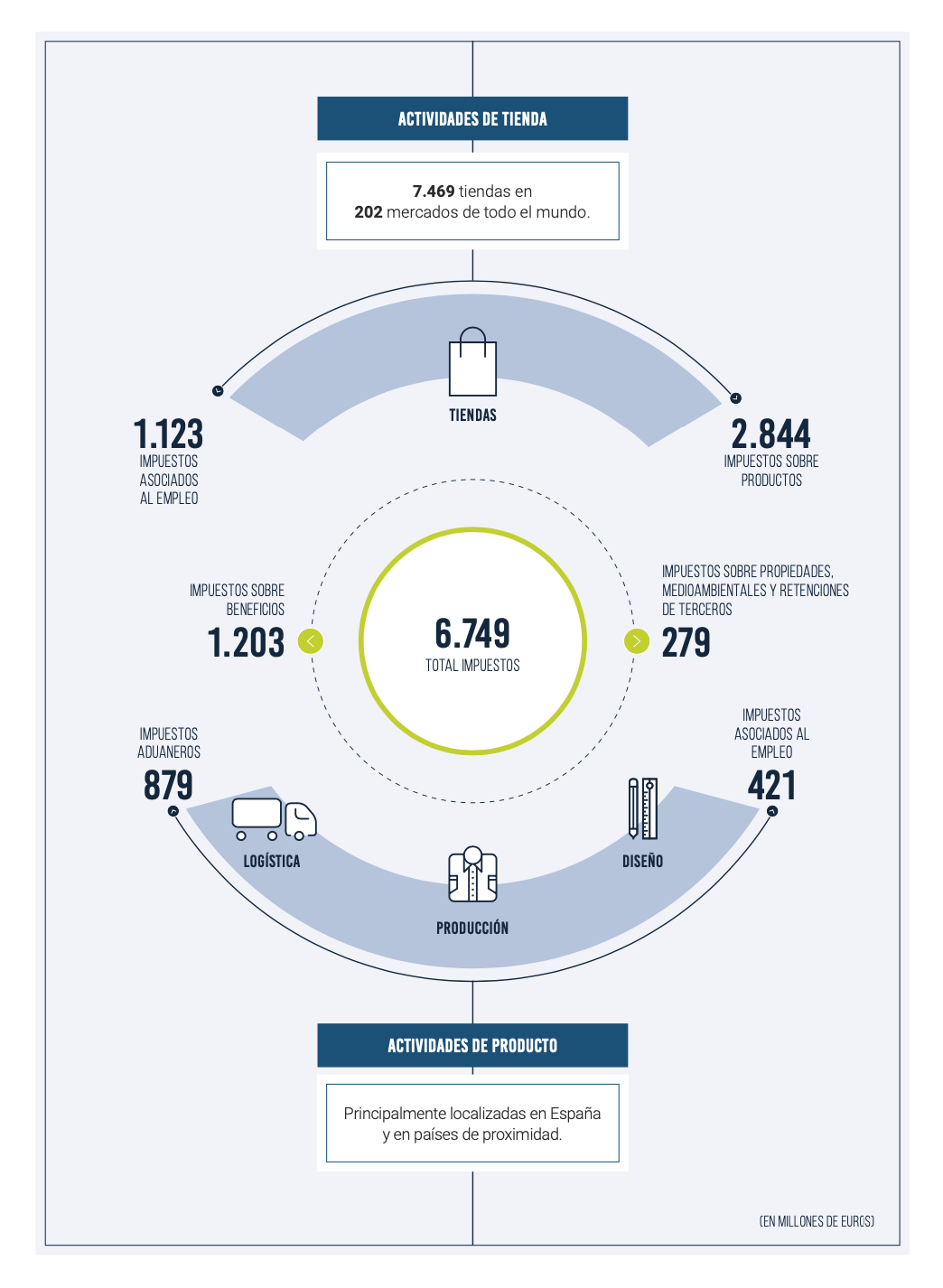 inditex-contribucion-fiscal-total-2019.png