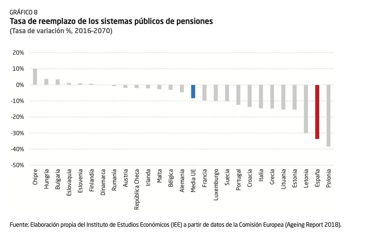 1-tasa-reemplazo-sistema-pensiones-europa.png