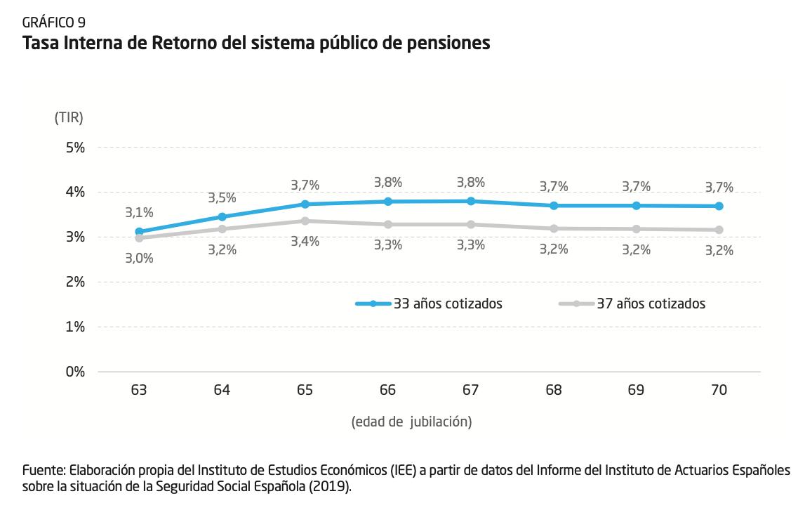 2-tasa-interna-retorno-pensiones-espana.png