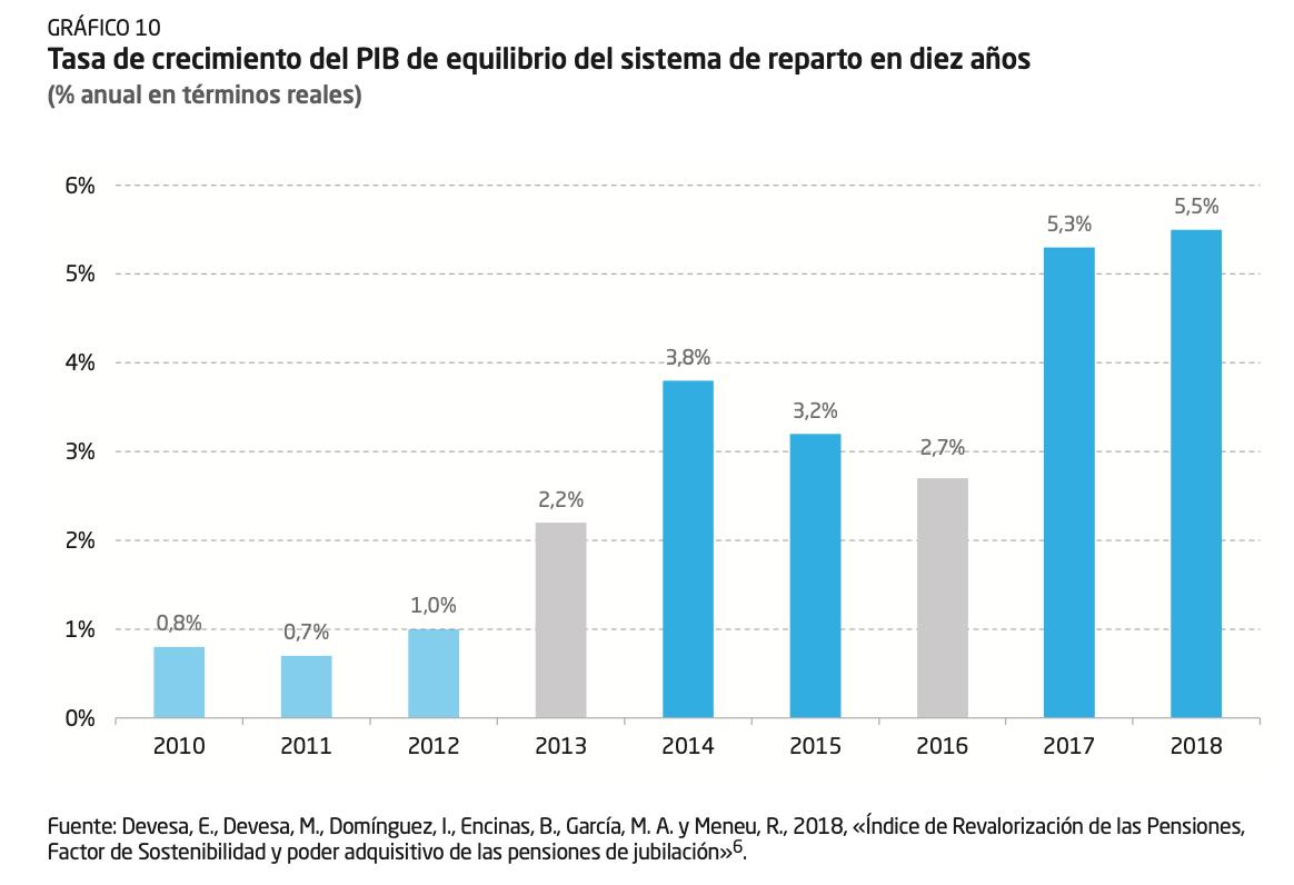 3-pib-equilibrio-aumento-necesario-pensiones-espana.png