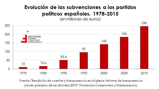1-subvenciones-partidos-politicos-espana.jpg