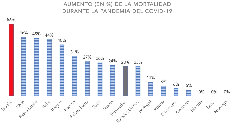 2-exceso-mortalidad-en-porcentaje-espana-europa-ocde.png