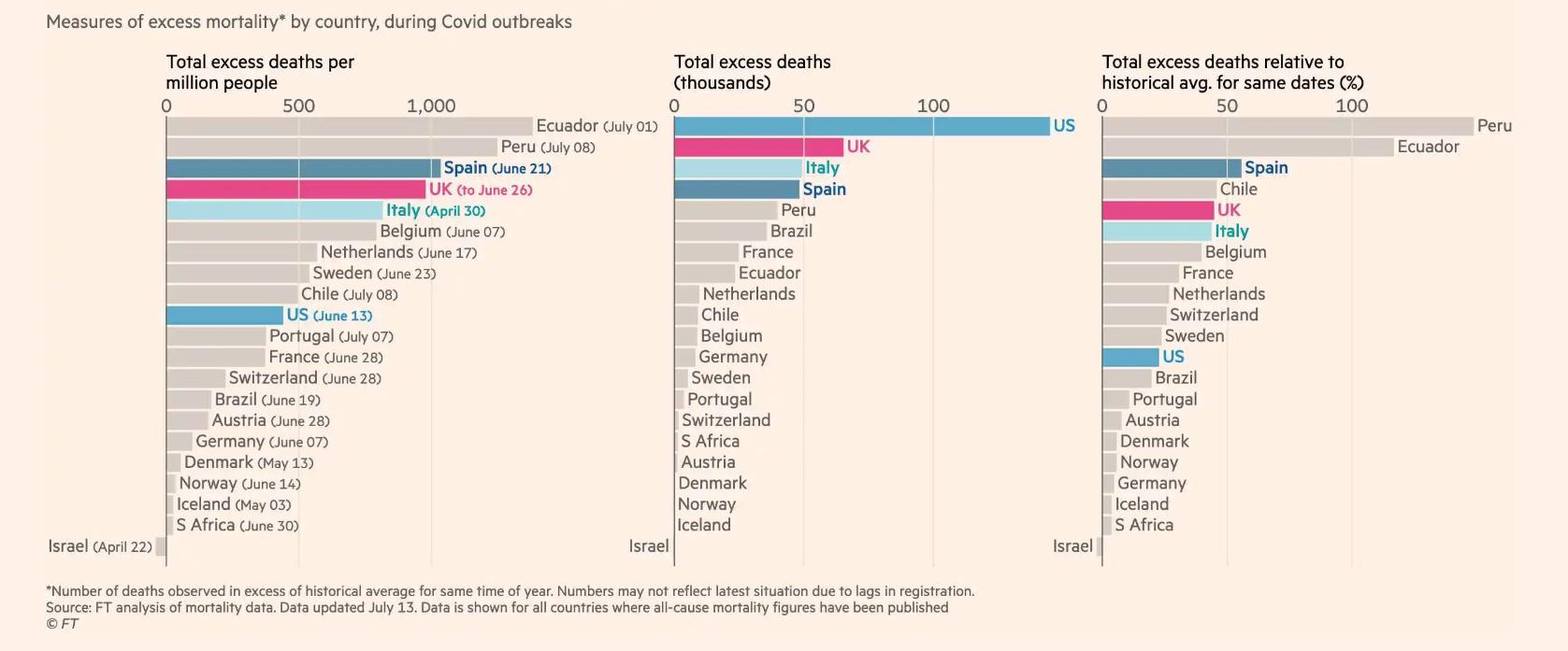 3-exceso-mortalidad-por-paises-covid-19.png