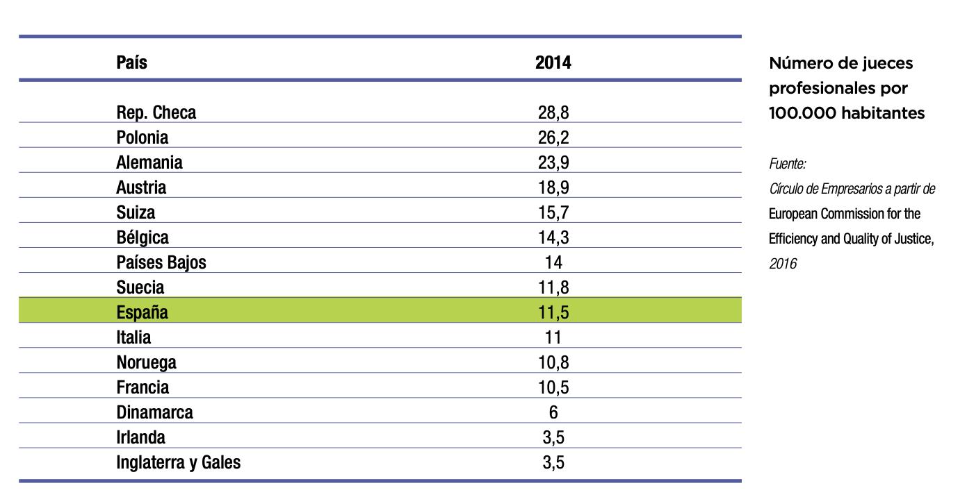 2-numero-jueces-per-capita-espana-europa.png