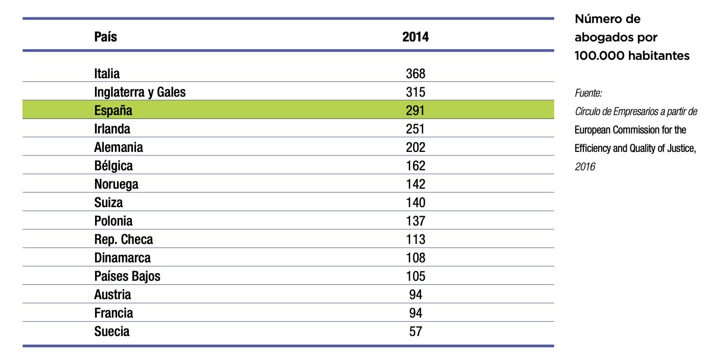 4-abogados-per-capita-espana-europa.png