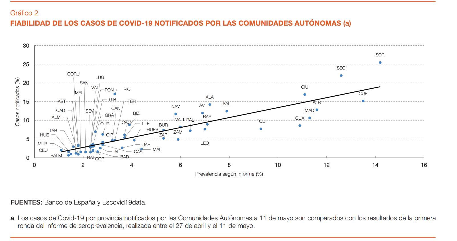 1-banco-de-espana-covid-19-positivos-vs-informe-seroprevalencia-coronavirus.png