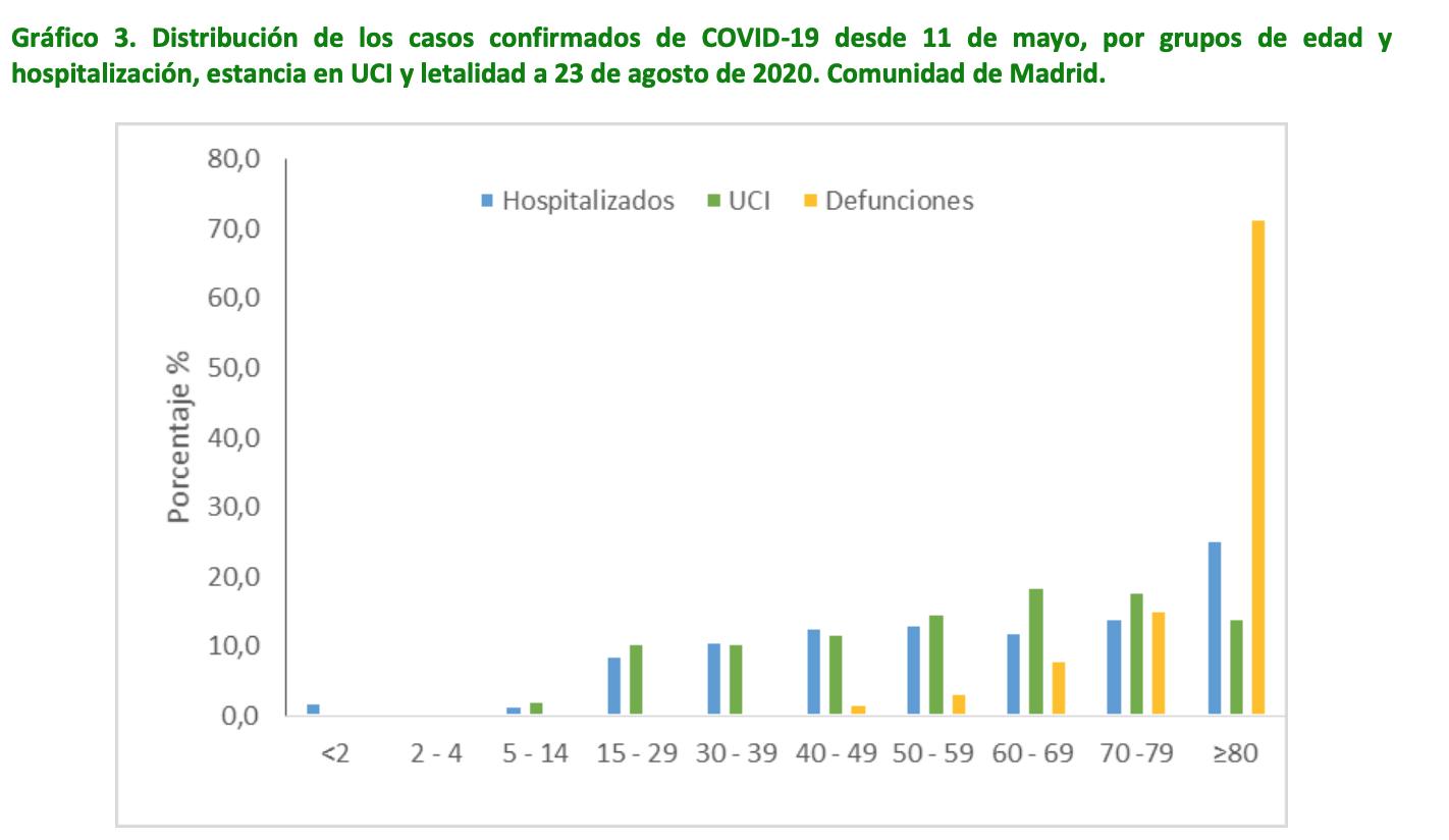 4-ingresos-hospital-uci-defunciones-por-edad-cam-madrid.png