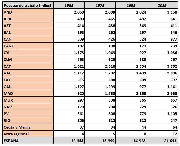 fedea-empleos-1955-2019-v2.jpg