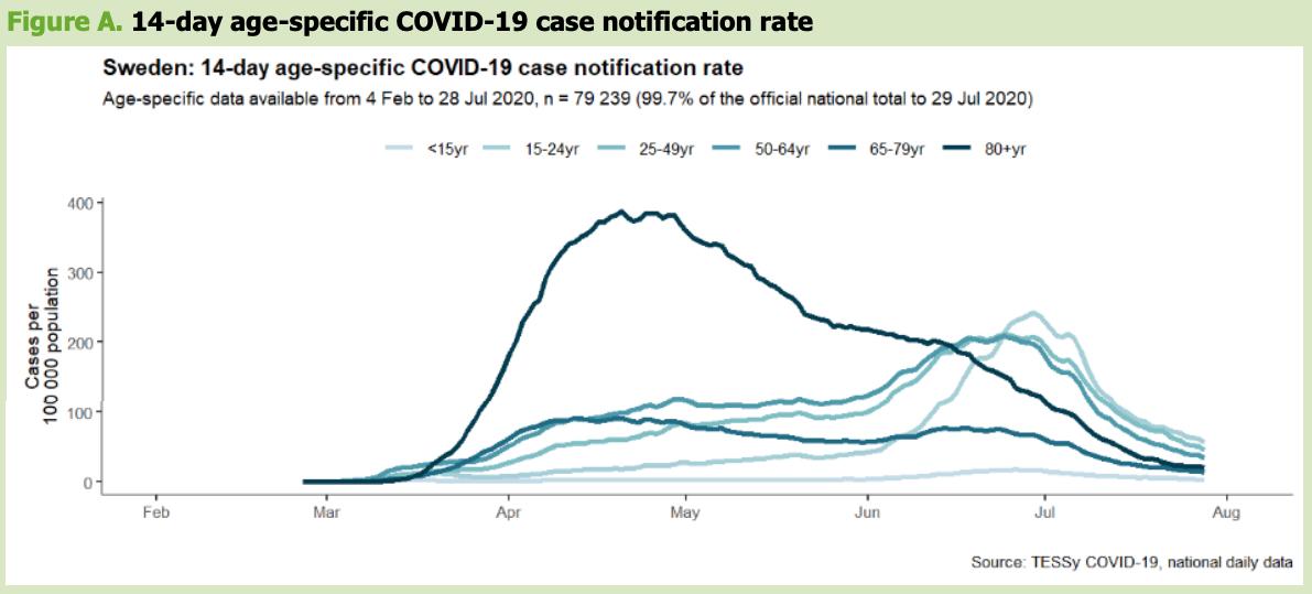 suecia-positivos-por-edad-coronavirus.png