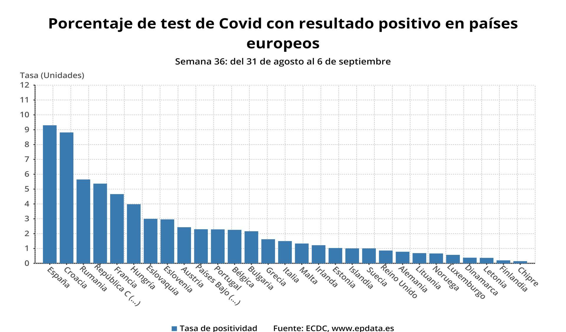 europa-press-porcentajedetestdecovid-sept-2020.jpg