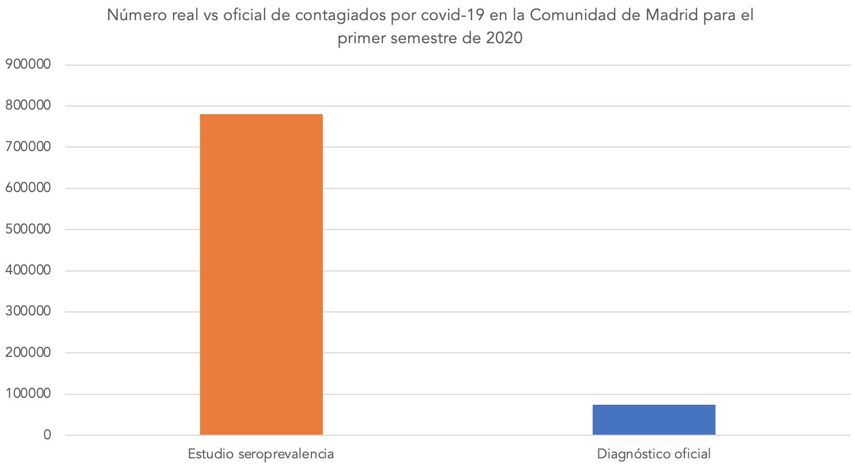 2-numero-real-oficial-contagios-covid-19-seroprevalencia-positivos-oficiales.png