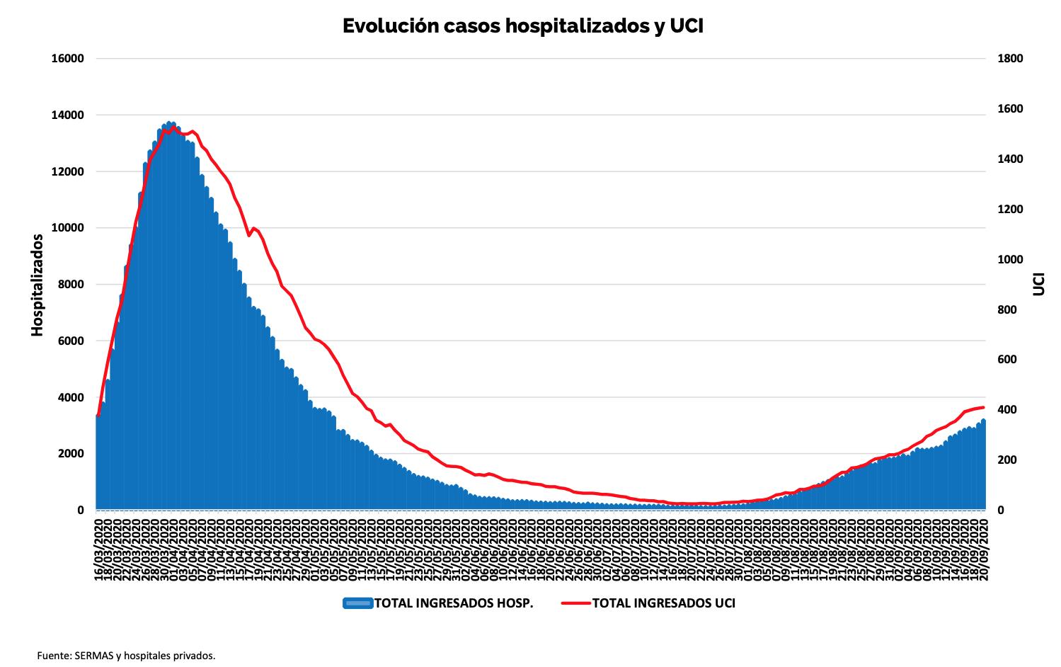 5-evolucion-ingresos-hospitalarios-covid-19-mortalidad.png