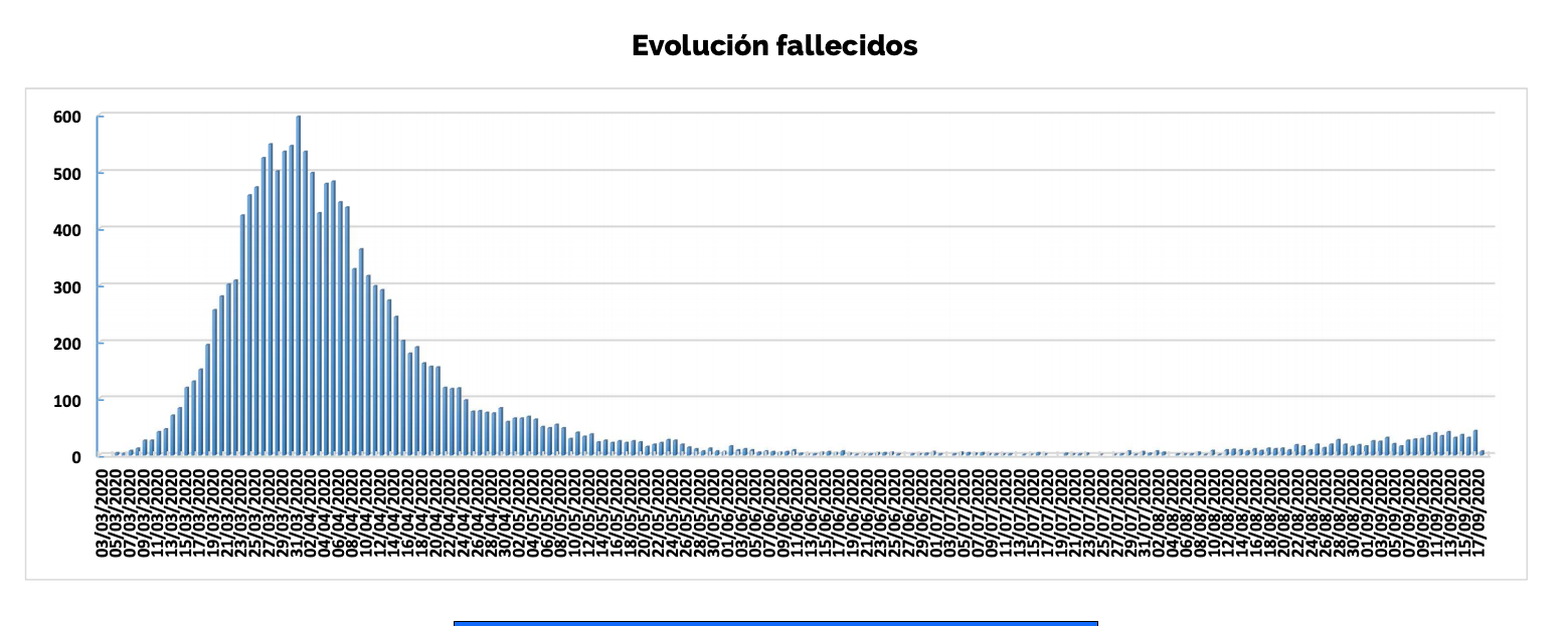 6-evolucion-fallecidos-covid-19-madrid-mortalidad.png