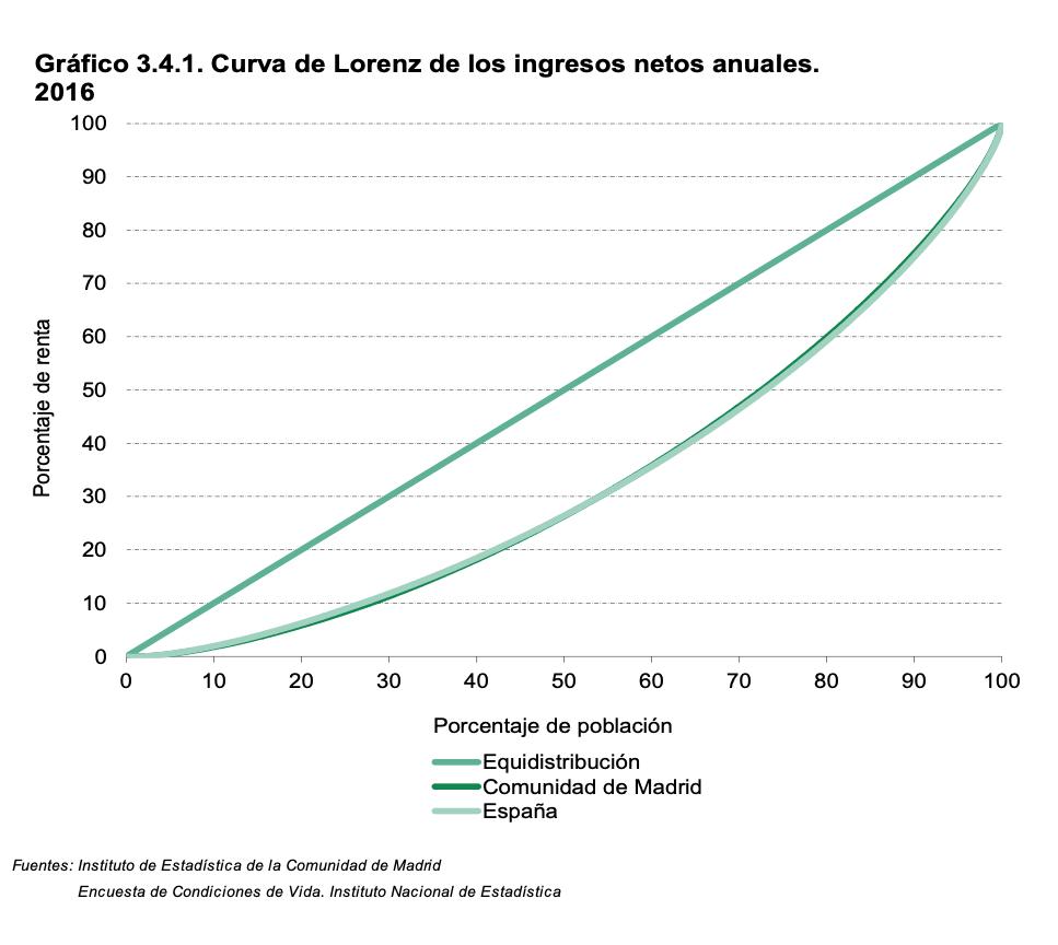 curva-lorenz-ingresos-renta-desigualdad.png
