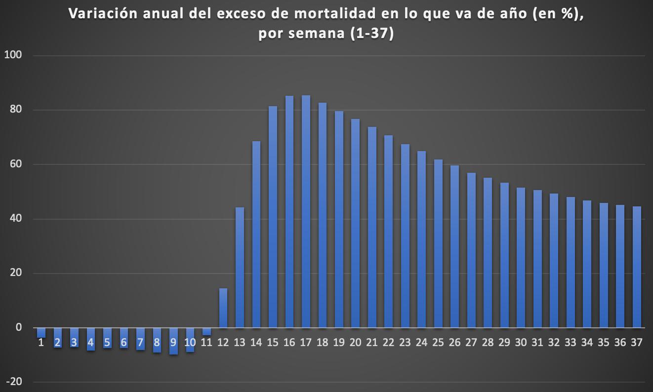 2-variacion-acumulada-aumento-mortalidad-madrid-por-semana.png