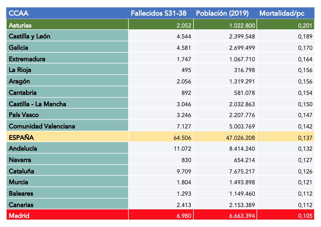 3-mortalidad-per-capita-segunda-ola-covid-19-por-ccaa-espana.png