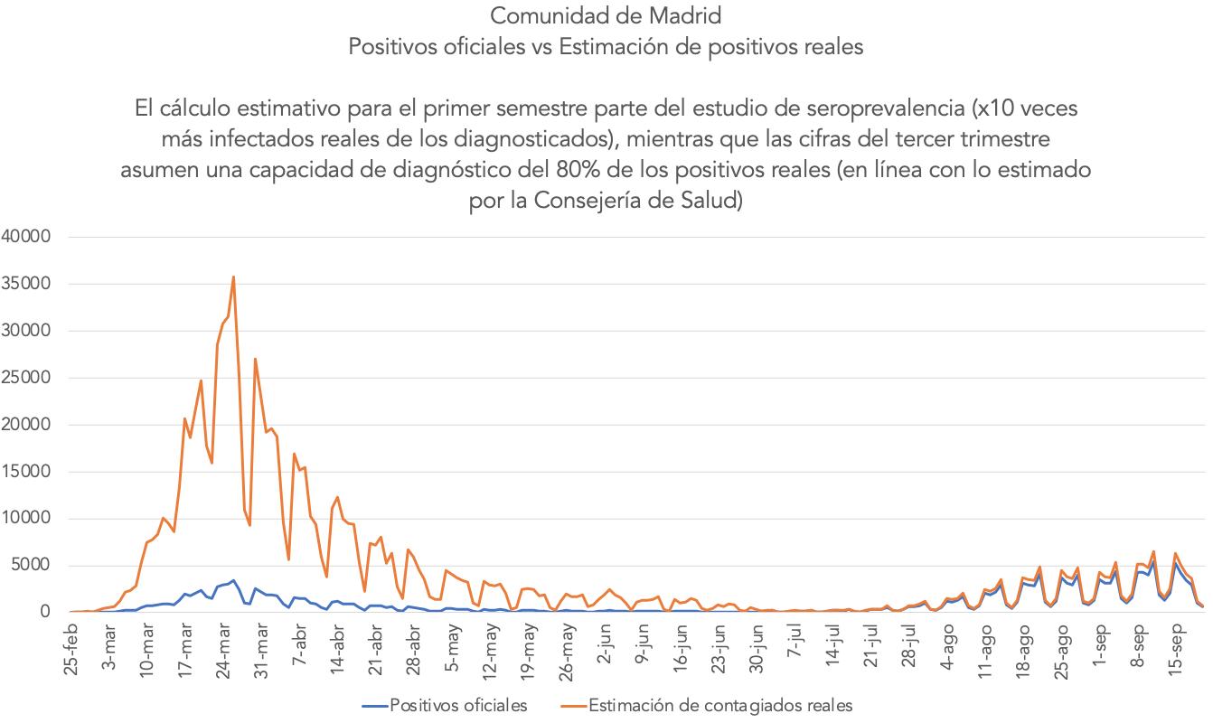 grafico-reconstruido-positivos-reales-primera-segunda-ola-covid-madrid.png