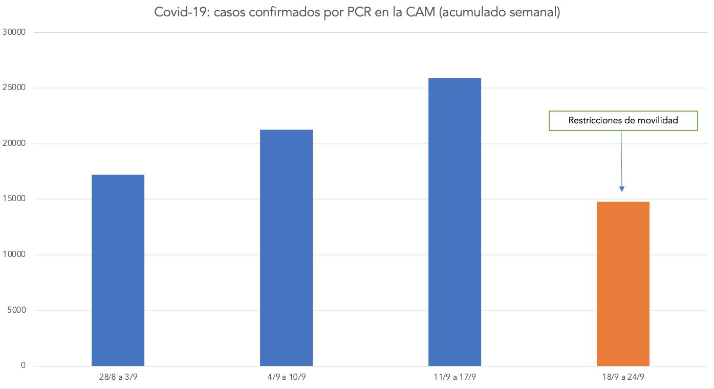incidencia-coronavirus-efectividad-medidas-restricciones-ayuso-cam-madrid-1.png