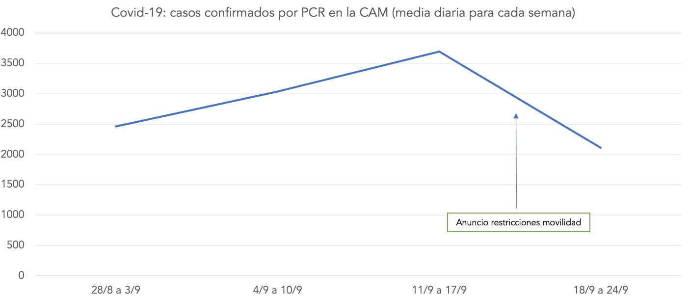 incidencia-coronavirus-efectividad-medidas-restricciones-ayuso-cam-madrid-2.png
