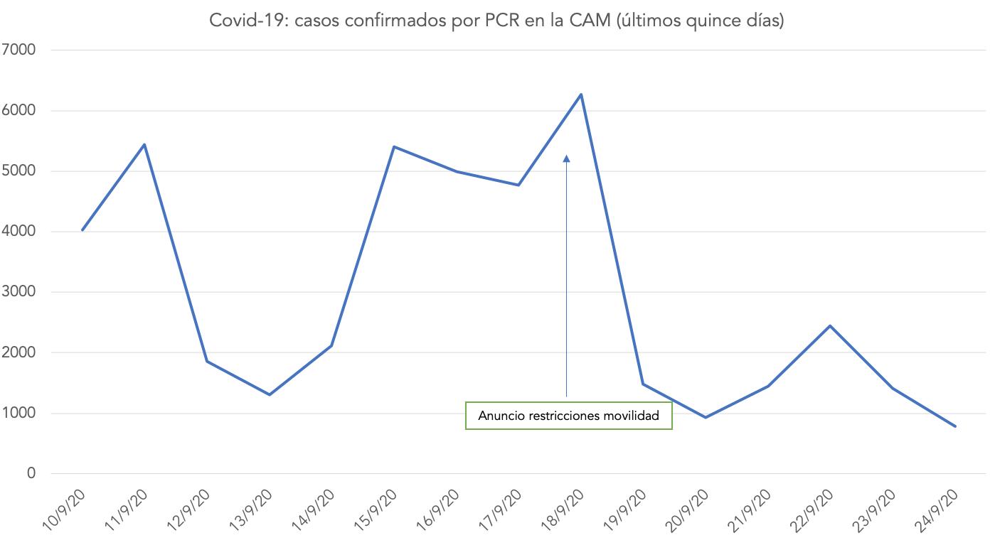 incidencia-coronavirus-efectividad-medidas-restricciones-ayuso-cam-madrid-3.png