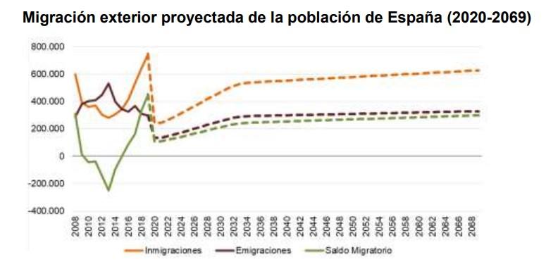 ine-poblacion-2070-migraciones-3.jpg