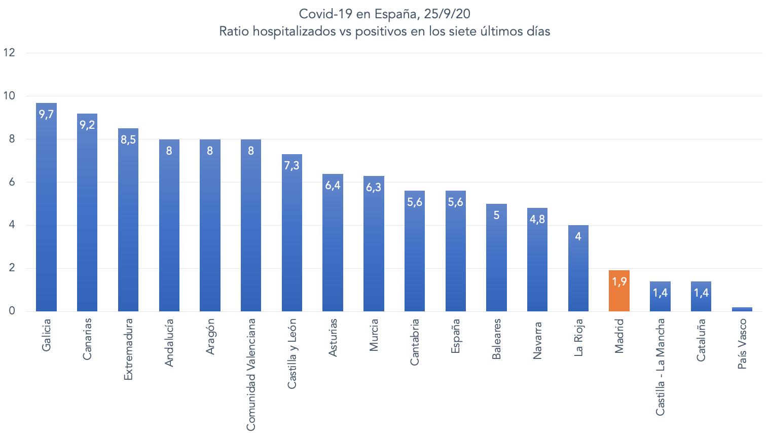 2-positivos-vs-hospitalizados-madrid-covid-19.png