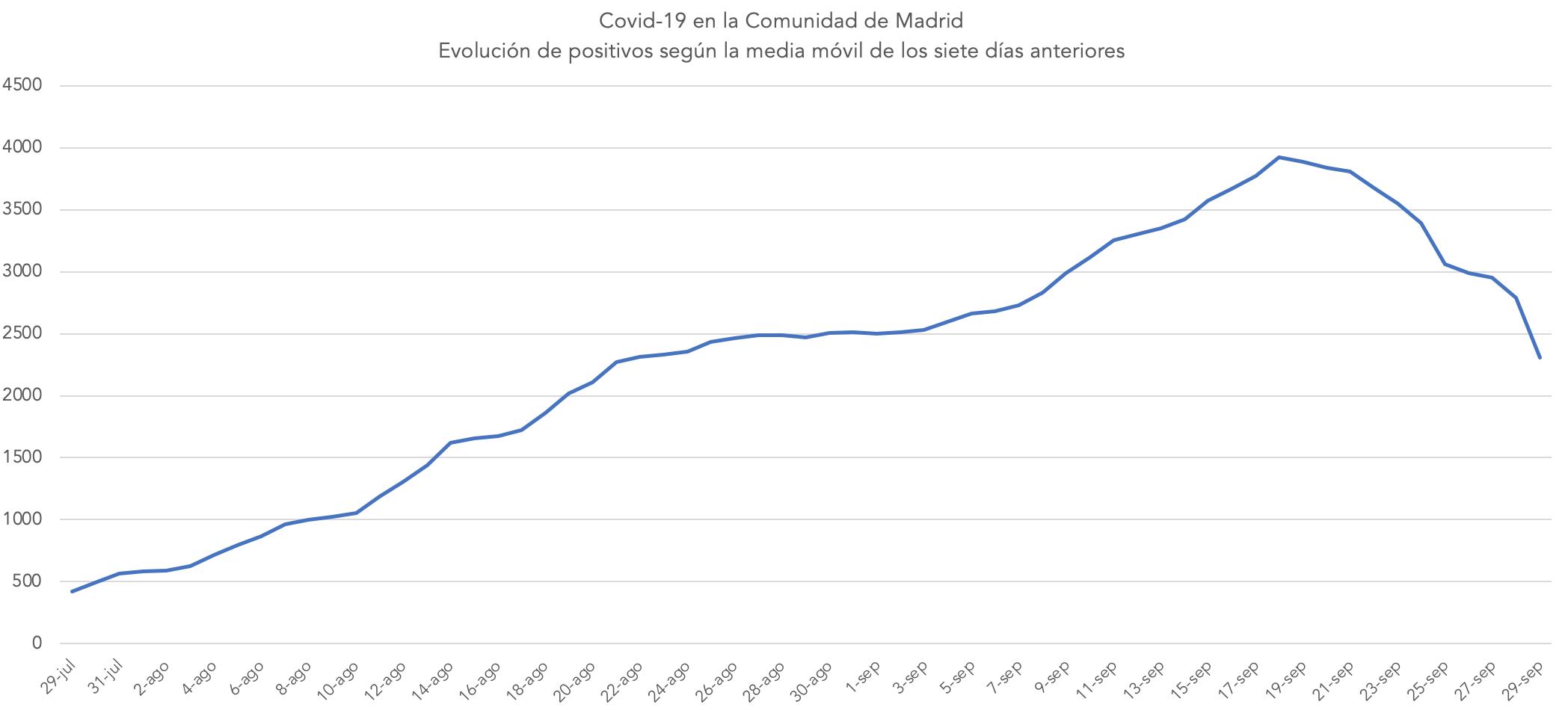 madrid-segunda-ola-covid-19-datos-mejoran2.png