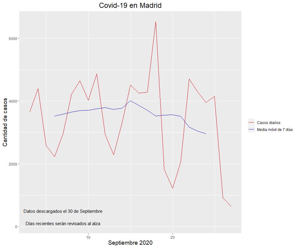 1-pico-contagiados-segunda-ola-madrid.png