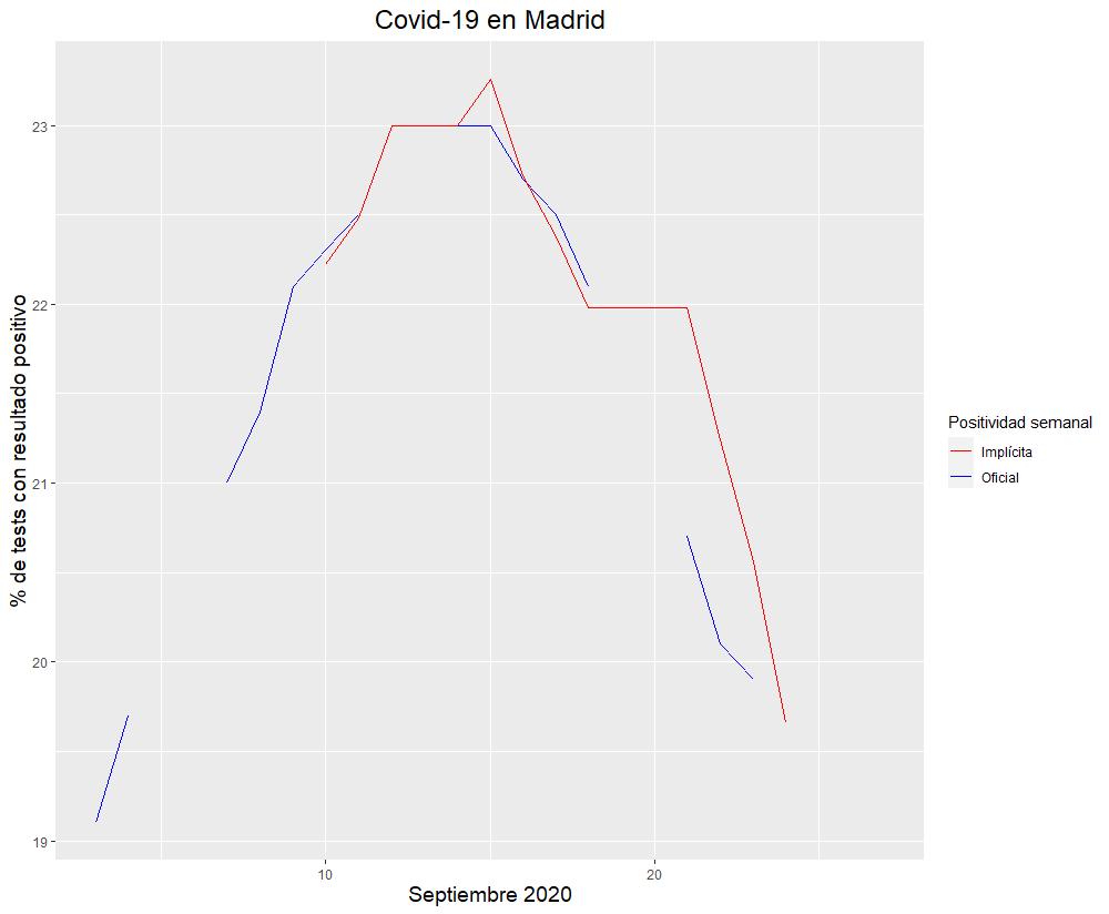2-pico-contagiados-segunda-ola-madrid.png
